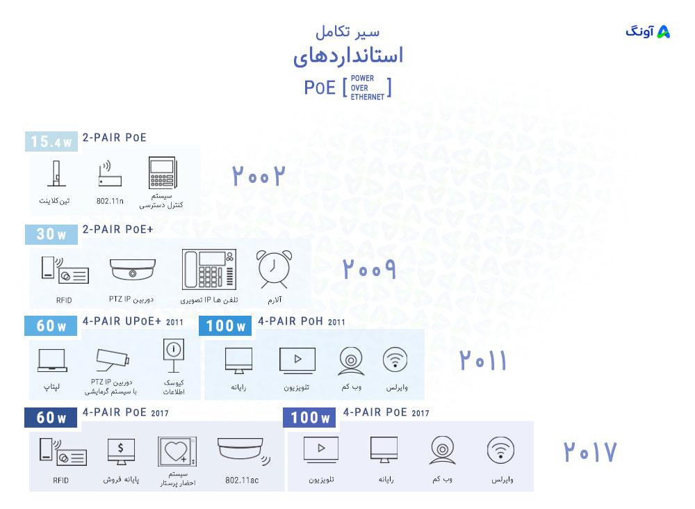 استفاده از استاندارد های POE در طول زمان