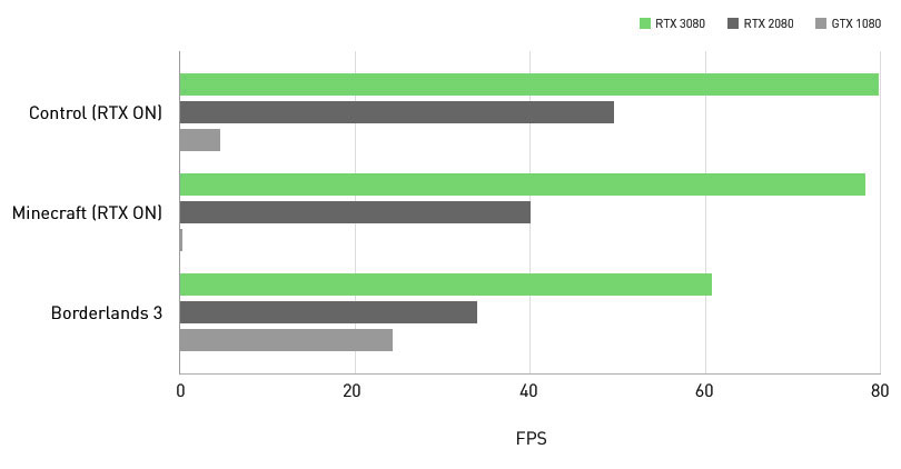 تصویر مقایسه عملکرد کارت گرافیک RTX 3080 در بازیهای رایج