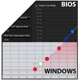 کنترل نمودار فن ها در ویندوز و بایوس