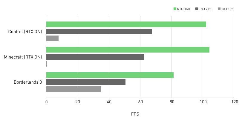 نمودار تفاوت عملکرد گرافیک RTX 3070 با نسخههای قبلی