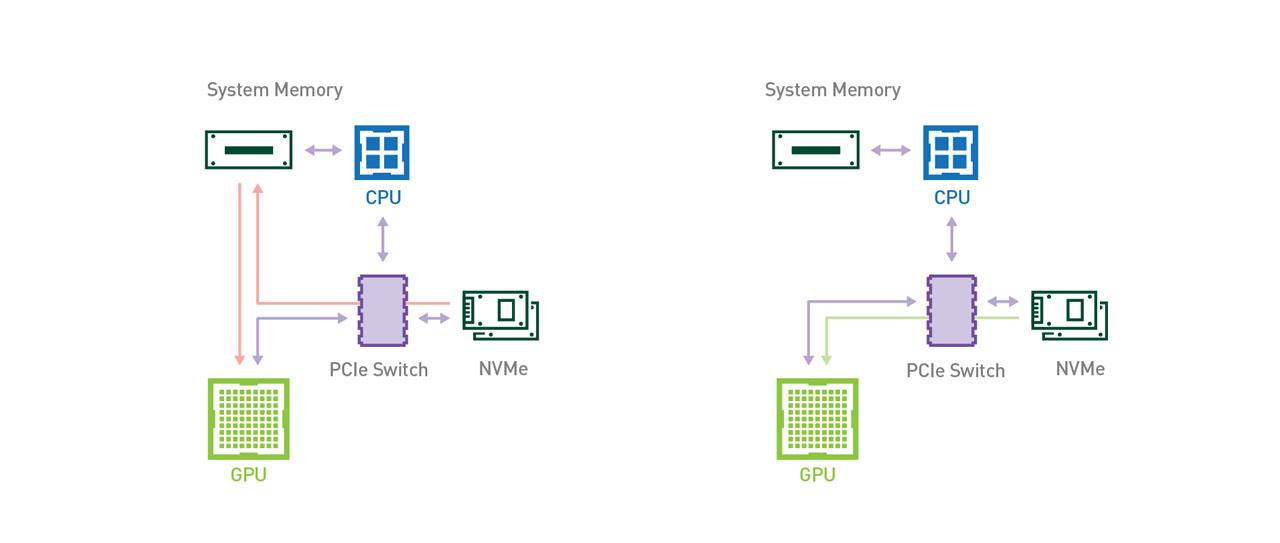 مسیر اطلاعات به GPU