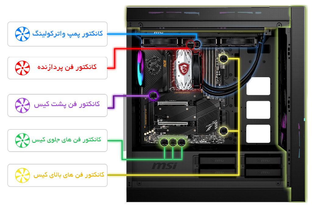 کانکتور های فن MEG Z590 ACE