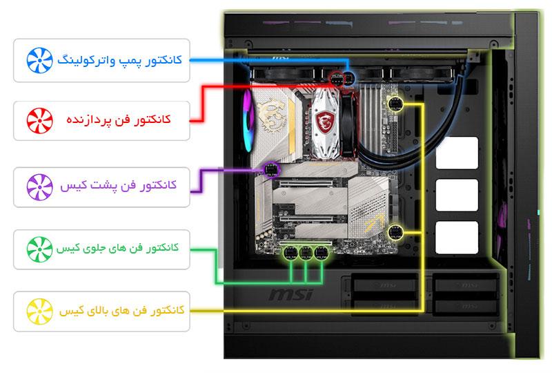 کانکتور های مختلف فن MSI MEG Z590 ACE GOLD EDITION